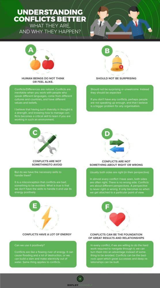 Understanding Conflicts Better Infographic