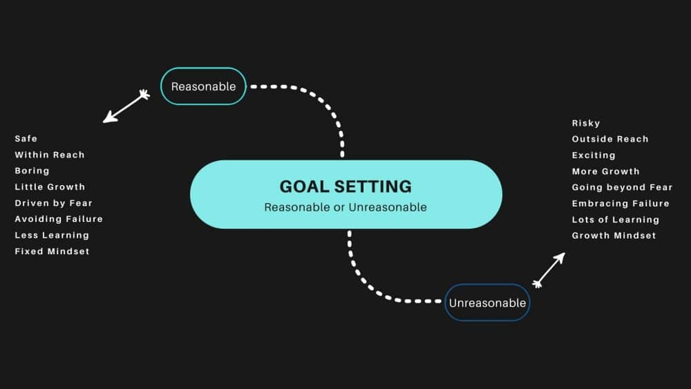 Unreasonable Goals