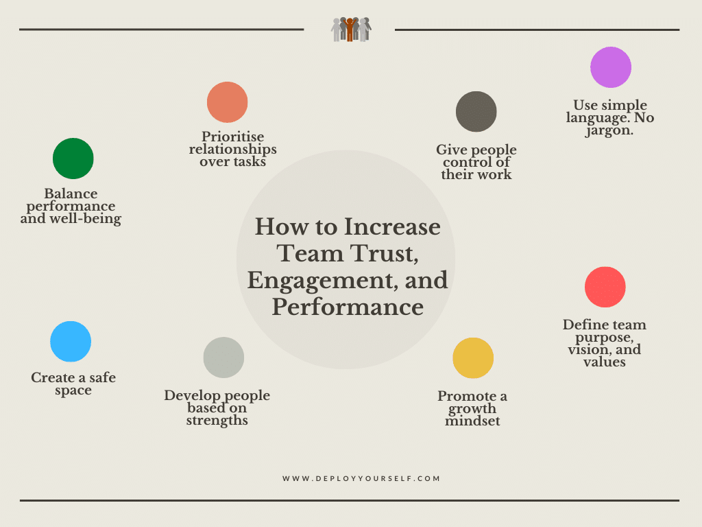 How to Increase Team Trust, Engagement, and Performance