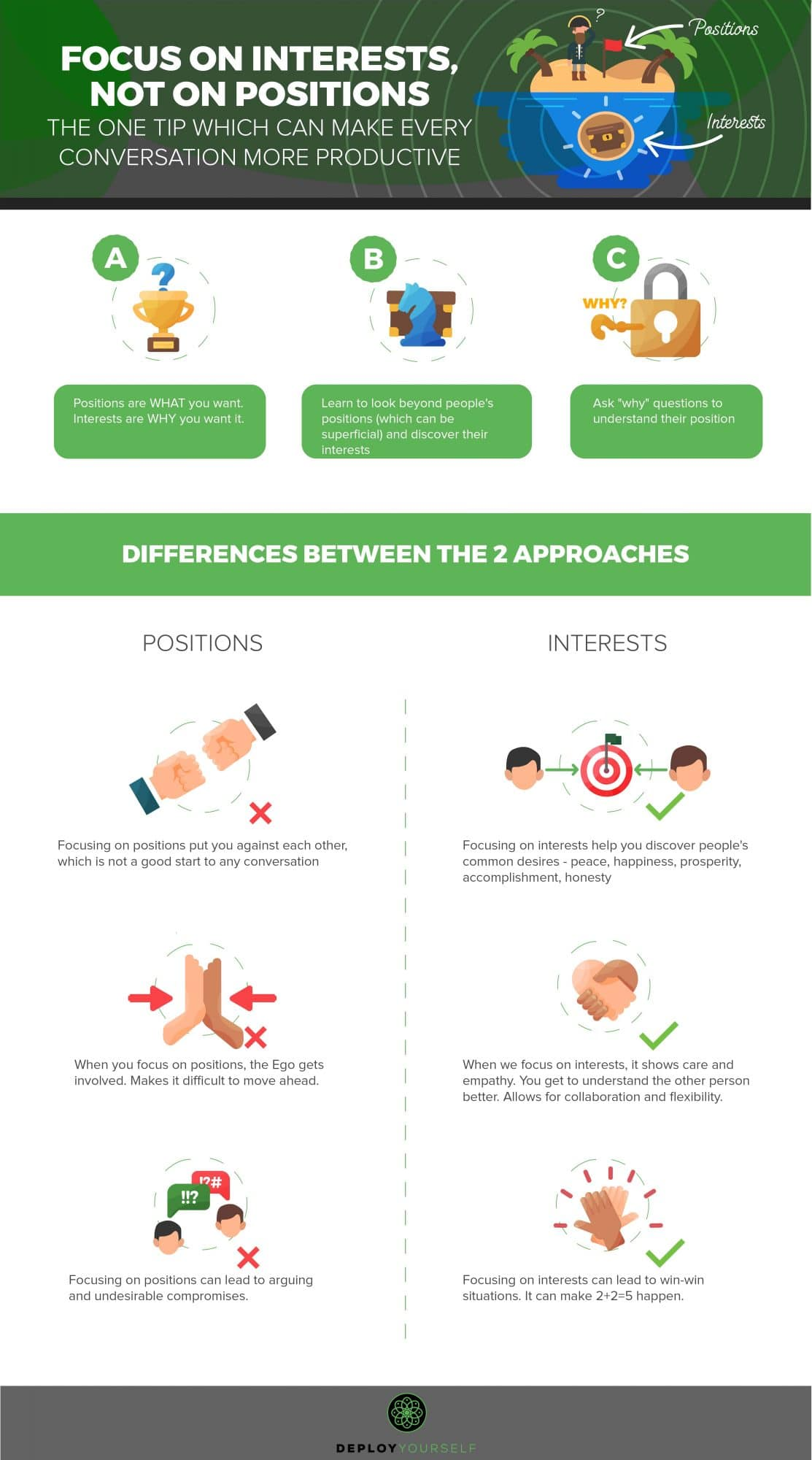 Infographic - Focus on Interests, Not on Positions